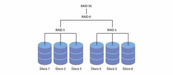 Dữ liệu của Raid 50 được ghi trên 3 đĩa của nhóm Raid 5 và Strip trên nhóm Raid 0