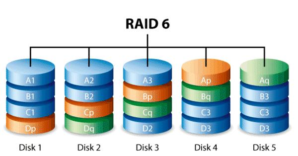 Raid 6 là dạng cải tiến của Raid 5
