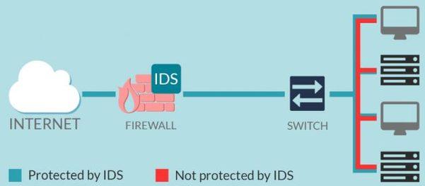 Sử dụng hệ thống phát hiện xâm nhập – IDS để phòng chống DNS Spoofing