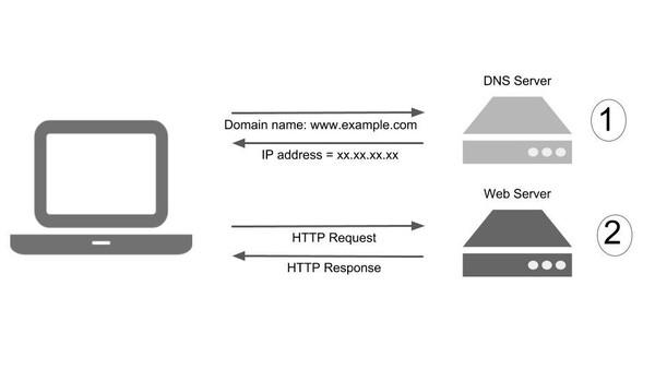 Tại sao nên thay đổi DNS Server