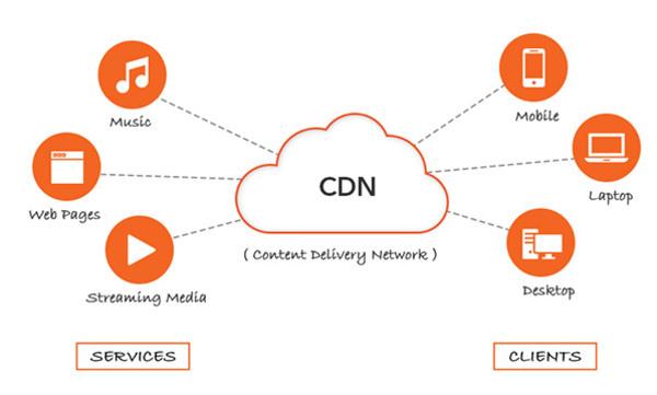 Ưu điểm khi dùng CDN