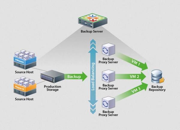 Veeam Backup giúp người dùng tùy biến trong cấu hình và cả môi trường ảo hóa