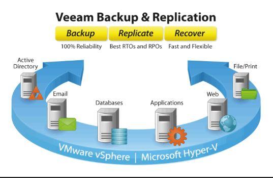 Veeam Backup là gì?