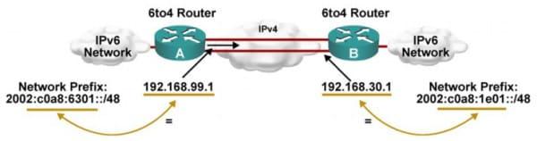 6to4 có khả năng dùng kết cấu hạ tầng của địa chỉ IPv4 kết nối với cấu trúc của địa chỉ IPv6