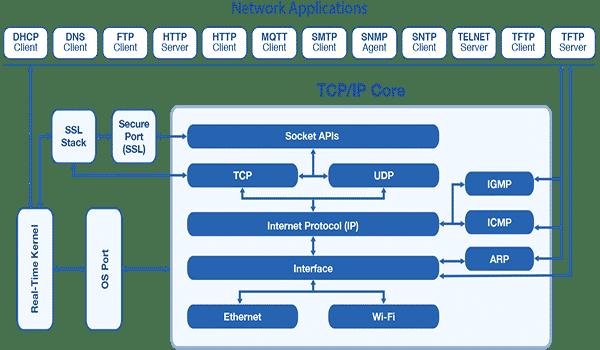 Các giao thức phổ biến nhất của mô hình TCP/IP