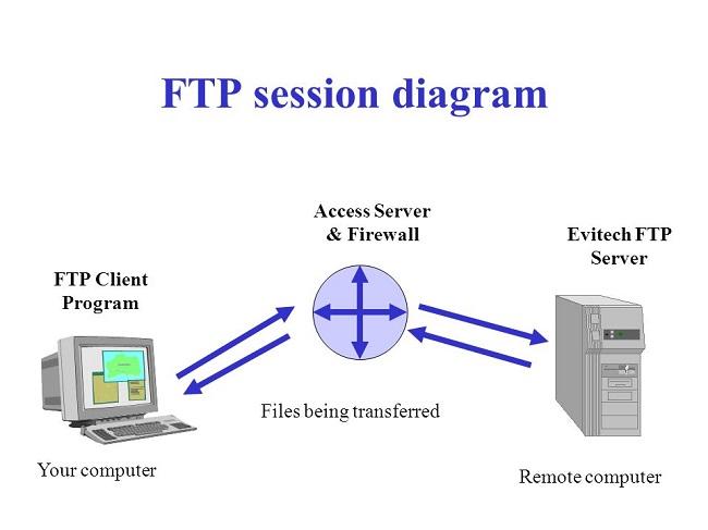 Để FTP hoạt động phải có FTP server và FTP Client