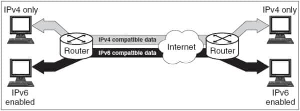 Dual-stack cho phép cả IPv4 và IPv6 cùng hoạt động trên một máy chủ.