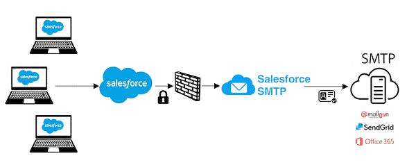 Hệ thống hoạt động của SMTP