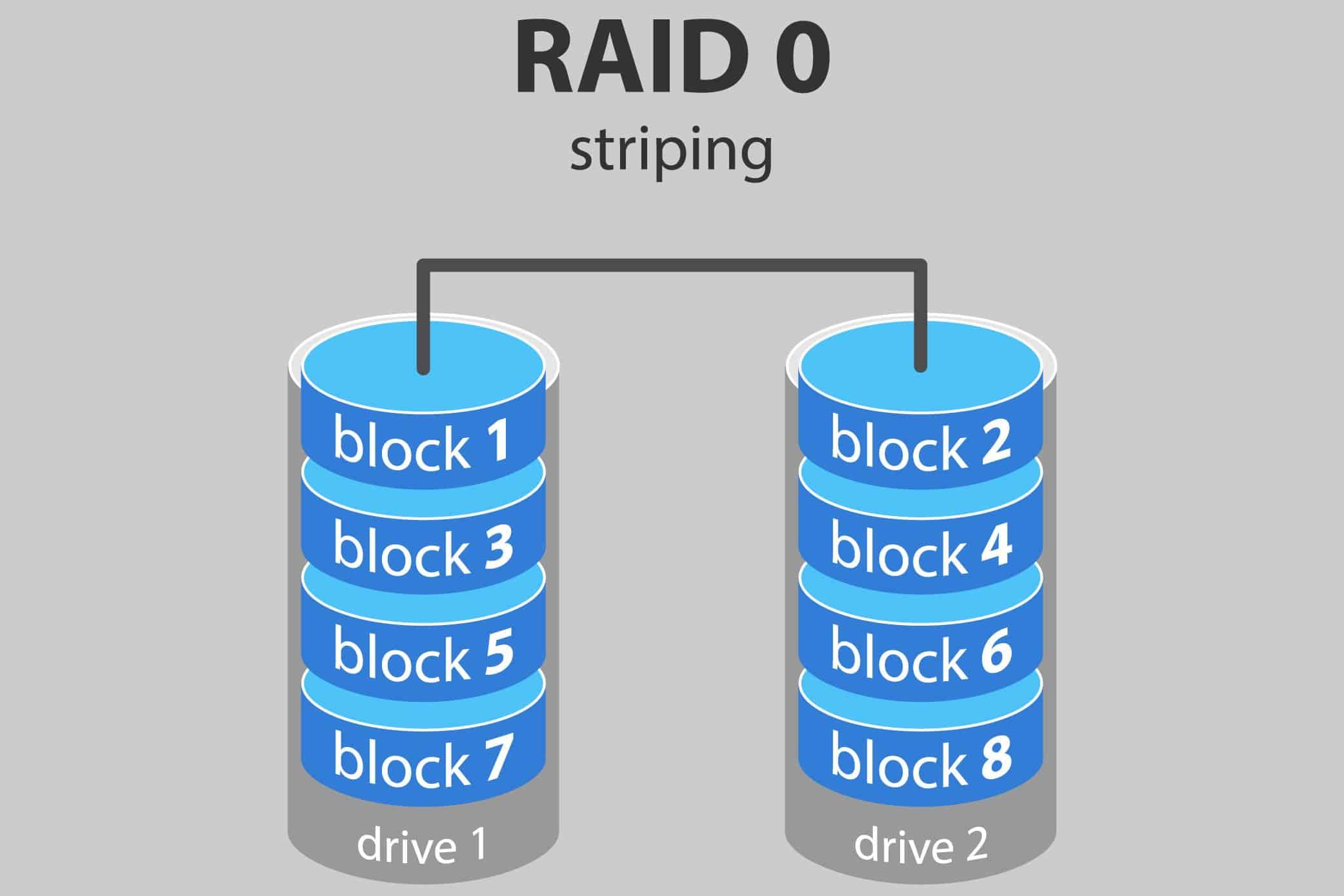 Kiểm tra Raid trên server như thế nào?