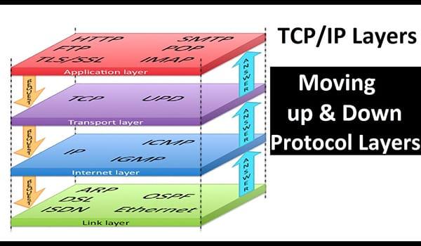 Mô hình phân tầng của TCP/IP