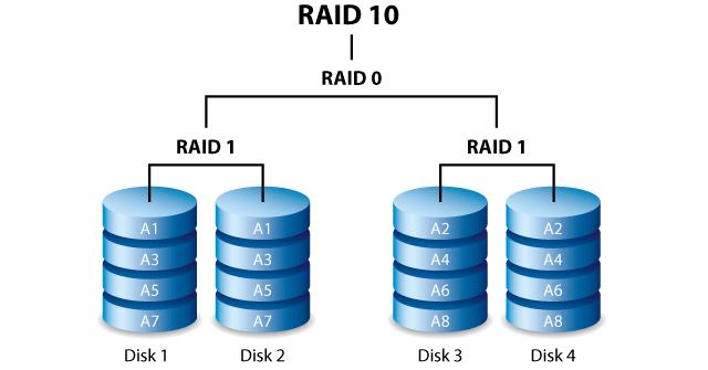 Raid là giải pháp đảm bảo an toàn và bảo mật thông tin dữ liệu