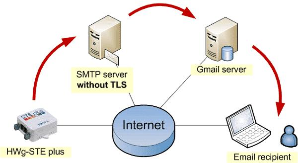 SMTP server là gì?
