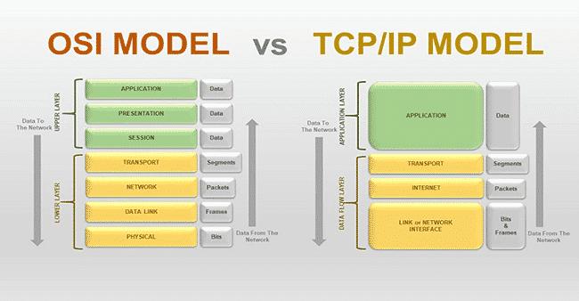 So sánh mô hình OSI và TCP/IP