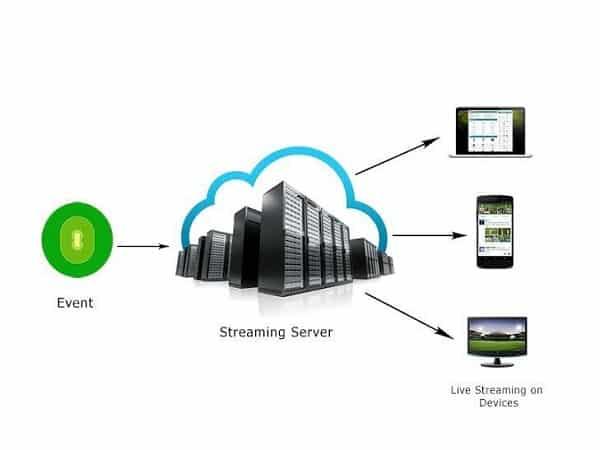 Streaming server hoạt động như thế nào?