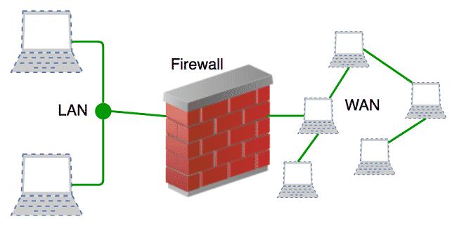 Sử dụng Firewall cứng chống tấn công DDoS