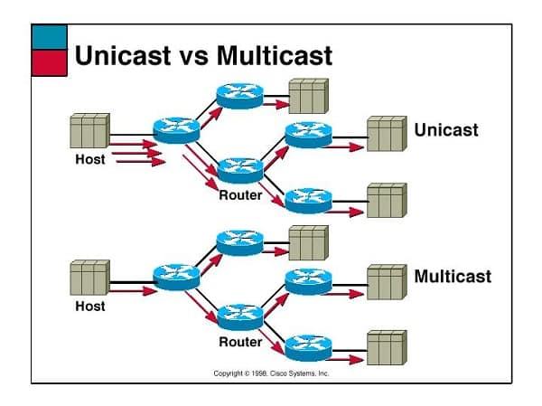 Truyền phát Multicast và Unicast