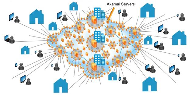 Akamai netsession interface là gì?