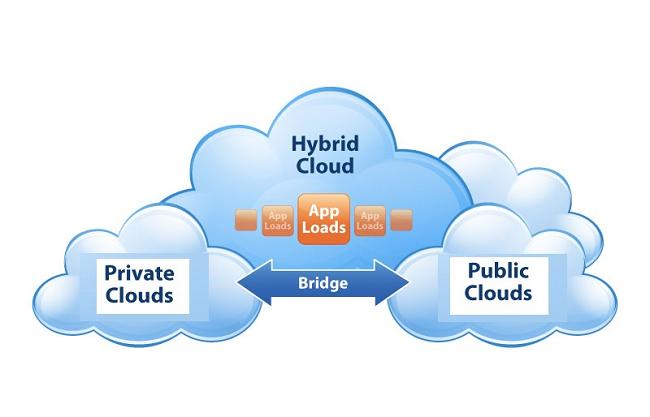 Có những loại lưu trữ đám mây nào?