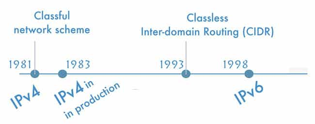 CIDR là phương pháp giúp phân bổ địa chỉ và định tuyến IP