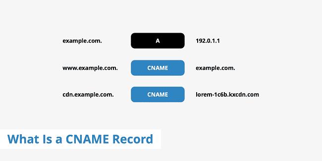 Cname là gì?