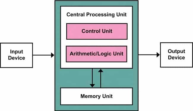 CPU bao gồm khối tính toán, bộ điều khiển và thanh ghi