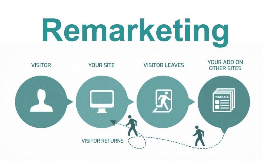 Dùng remarketing để quảng cáo và chăm sóc khách hàng