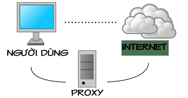 Kiểm tra thiết lập cài đặt Proxy