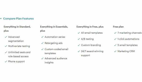 Mailchimp hỗ trợ 4 gói dịch vụ với mức giá đa dạng