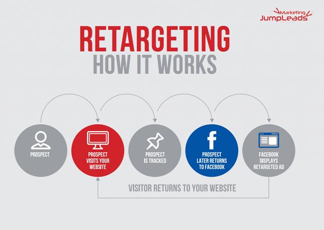 Retargeting là gì?