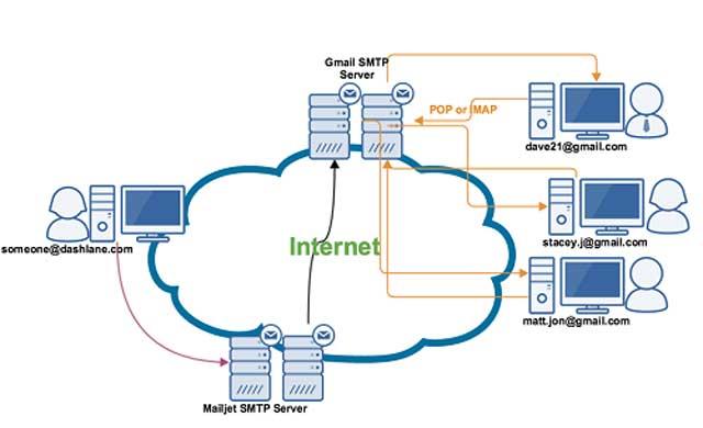 Cách thức hoạt động của SMTP Server Gmail