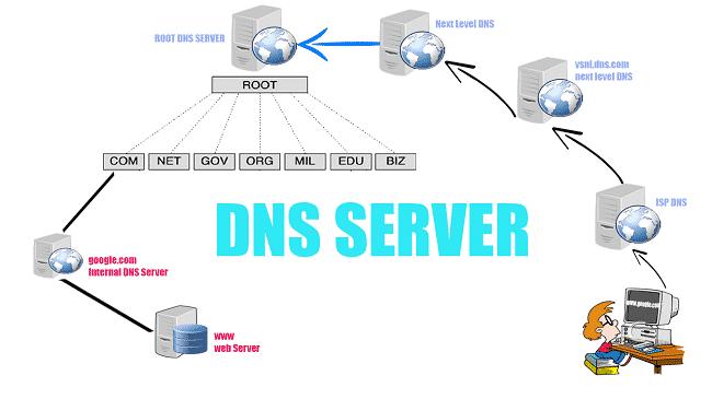 Thay đổi DNS Server mặc định thành DNS Google hoặc OpenDNS