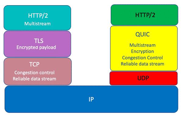 Thực hiện vô hiệu hoá QUIC Protocol