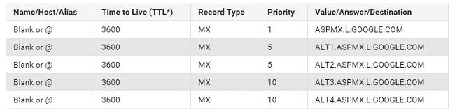 Hướng dẫn trỏ MX record của tên miền cho việc sử dụng Email theo tên miền của Google 1