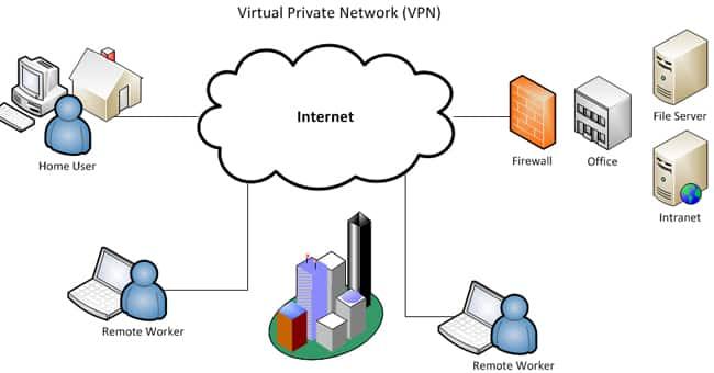 VPN là mạng dùng để kết nối các máy tính trong nhà, doanh nghiệp hay tổ chức với nhau thông qua internet