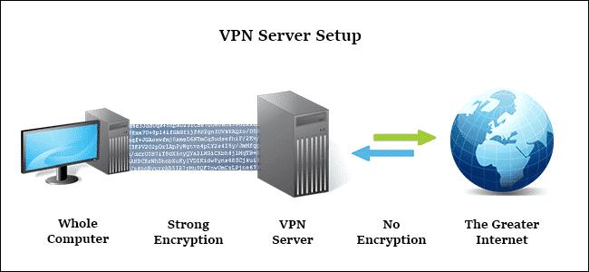 VPN server thực hiện chuyển tất cả lưu lượng Network Traffic đến hệ thống