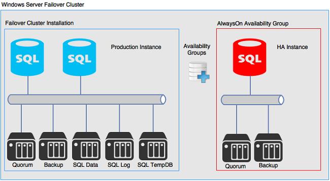 AlwaysON Availability Groups sử dụng công nghệ ở mức độ nhóm cơ sở dữ liệu
