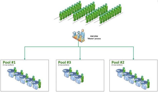 Bảo mật PHP-FPM/Nginx trong môi trường Shared Hosting