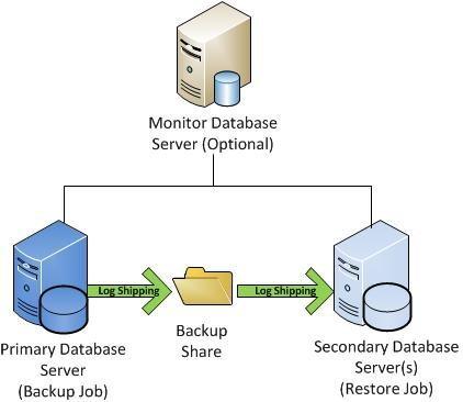 Dữ liệu gốc được sao chép đến điểm đích thông qua tác vụ sao lưu Transaction Log