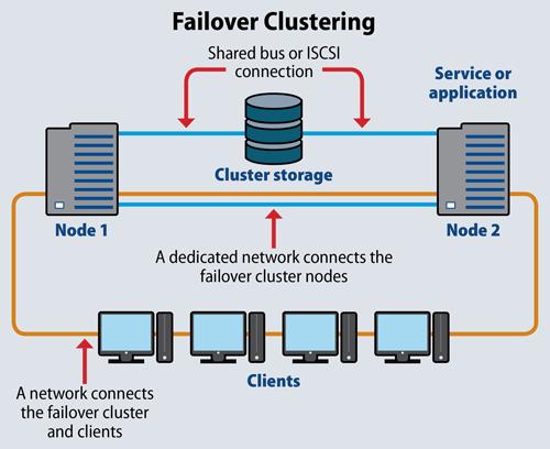 Failover sẽ được kích hoạt lên khi hệ thống gặp sự cố như máy hỏng, treo máy, bảo trì, virus tấn công,…