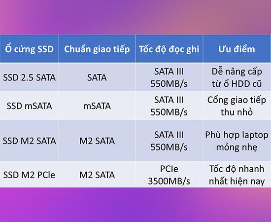 Ổ cứng SSD gồm có 4 loại là SSD 2.5 SATA, SSD mSATA, SSD m2 SATA và SSD M2 PCle
