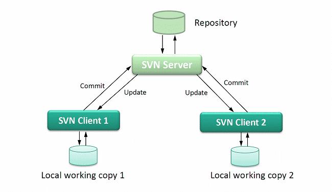 SVN hỗ trợ rất tốt giao thức để kết nối giữa máy chủ và máy khách