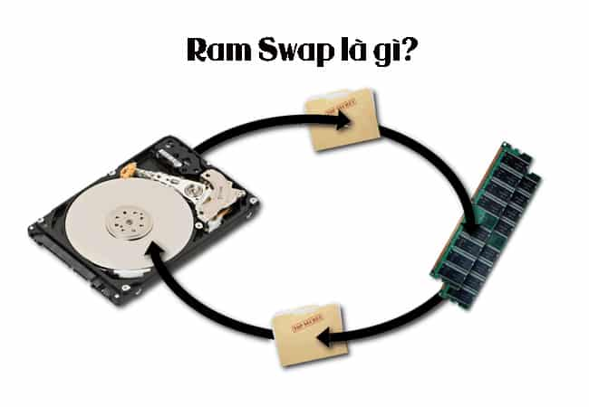 Swap RAM là gì?