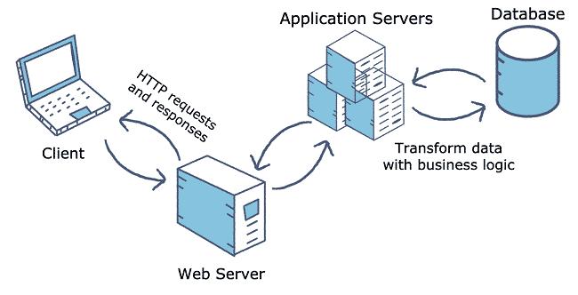Application server là gì