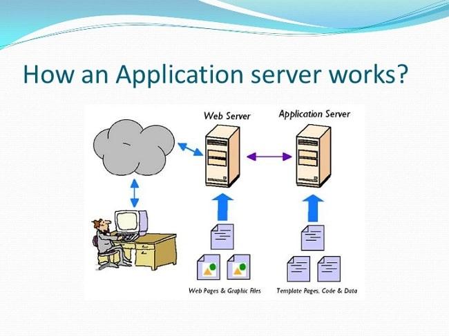 Application server hoạt động như thế nào