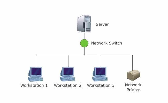 Client server đảm bảo toàn vẹn dữ liệu khi có sự cố xảy ra