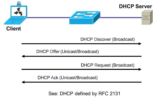 DHCP server là máy chủ kết nối mạng, có chức năng gửi trả thông tin cần thiết khi DHCP client yêu cầu