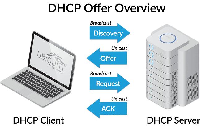 DHCP server là gì