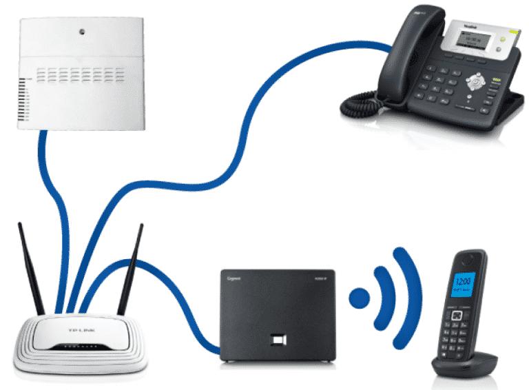 Điện thoại IP kết nối mạng như thế nào