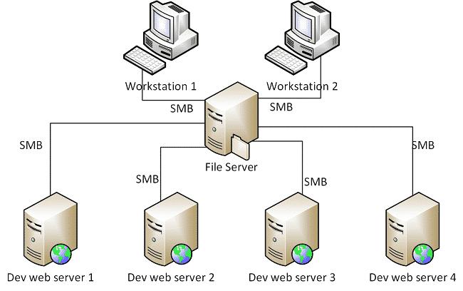 File server là gì