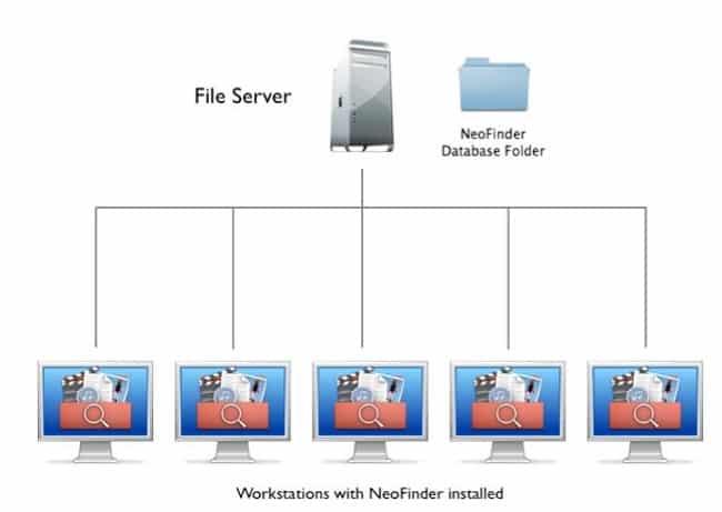 File server là máy chủ được kết nối mạng, cung cấp không gian lưu trữ và chia sẻ dữ liệu